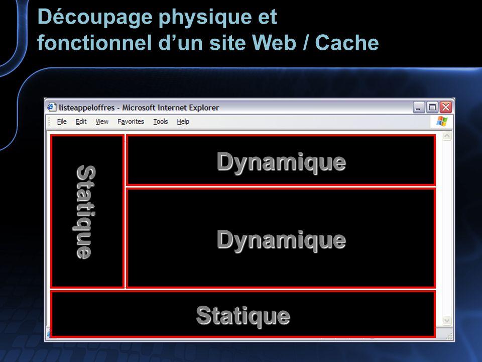 Découpage physique et fonctionnel d'un site Web / Cache Dynamique Dynamique Statique Statique