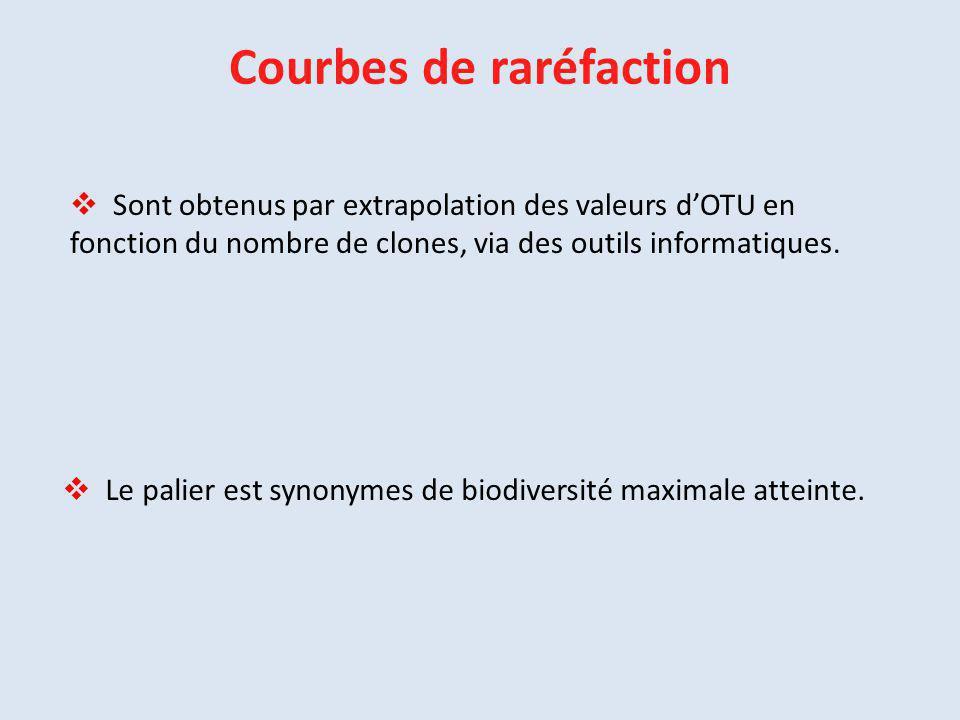 Courbes de raréfaction  Sont obtenus par extrapolation des valeurs d'OTU en fonction du nombre de clones, via des outils informatiques.  Le palier e