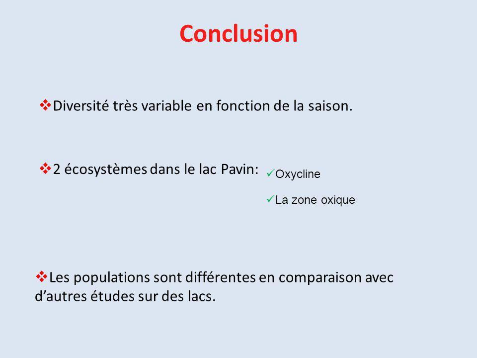 Conclusion  Diversité très variable en fonction de la saison.  2 écosystèmes dans le lac Pavin: Oxycline La zone oxique  Les populations sont diffé