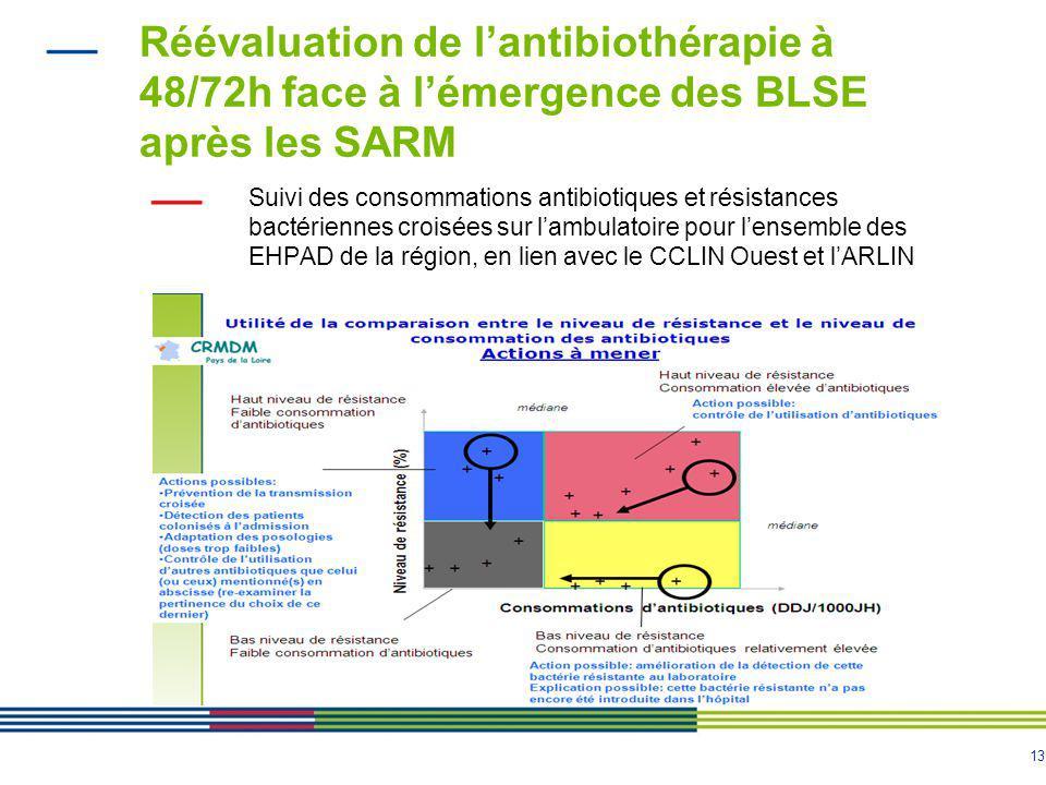 13 Réévaluation de l'antibiothérapie à 48/72h face à l'émergence des BLSE après les SARM Suivi des consommations antibiotiques et résistances bactériennes croisées sur l'ambulatoire pour l'ensemble des EHPAD de la région, en lien avec le CCLIN Ouest et l'ARLIN