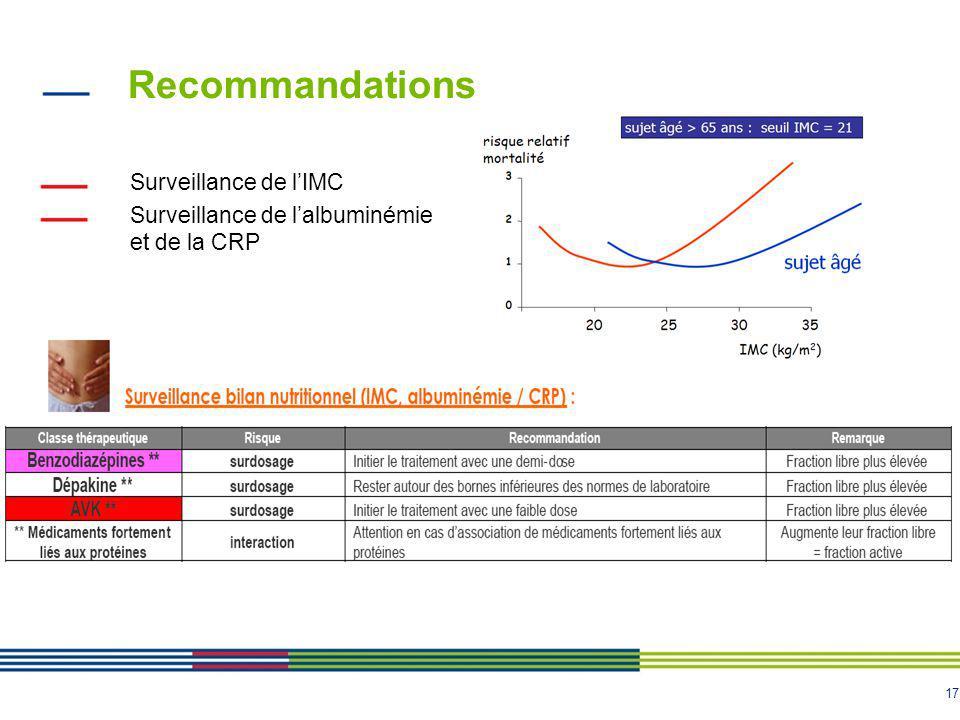 17 Recommandations Surveillance de l'IMC Surveillance de l'albuminémie et de la CRP