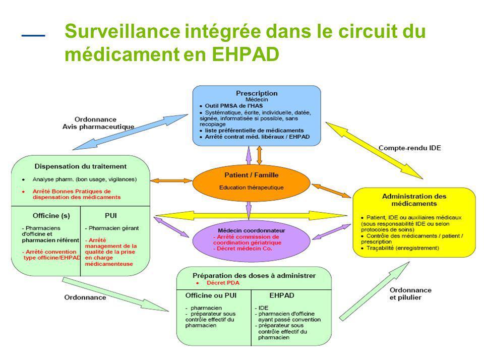 18 Surveillance intégrée dans le circuit du médicament en EHPAD