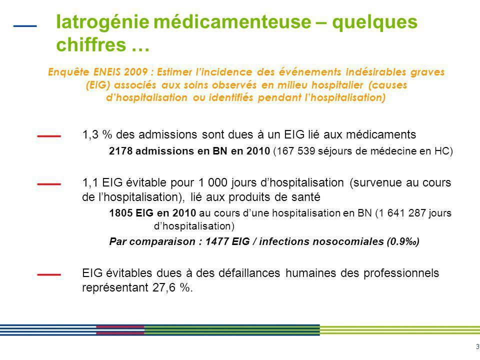 3 Iatrogénie médicamenteuse – quelques chiffres … Enquête ENEIS 2009 : Estimer l'incidence des événements indésirables graves (EIG) associés aux soins observés en milieu hospitalier (causes d'hospitalisation ou identifiés pendant l'hospitalisation) 1,3 % des admissions sont dues à un EIG lié aux médicaments 2178 admissions en BN en 2010 (167 539 séjours de médecine en HC) 1,1 EIG évitable pour 1 000 jours d'hospitalisation (survenue au cours de l'hospitalisation), lié aux produits de santé 1805 EIG en 2010 au cours d'une hospitalisation en BN (1 641 287 jours d'hospitalisation) Par comparaison : 1477 EIG / infections nosocomiales (0.9‰) EIG évitables dues à des défaillances humaines des professionnels représentant 27,6 %.