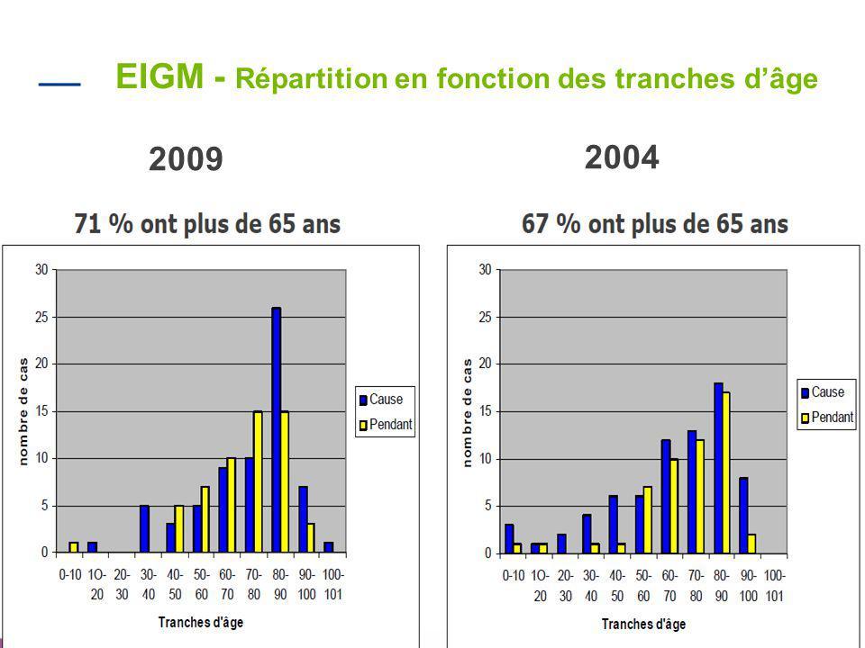 5 EIGM - Répartition en fonction des tranches d'âge 2009 2004