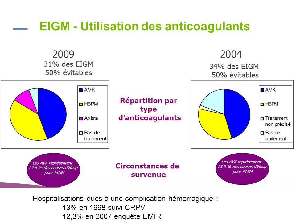 6 EIGM - Utilisation des anticoagulants Hospitalisations dues à une complication hémorragique : 13% en 1998 suivi CRPV 12,3% en 2007 enquête EMIR