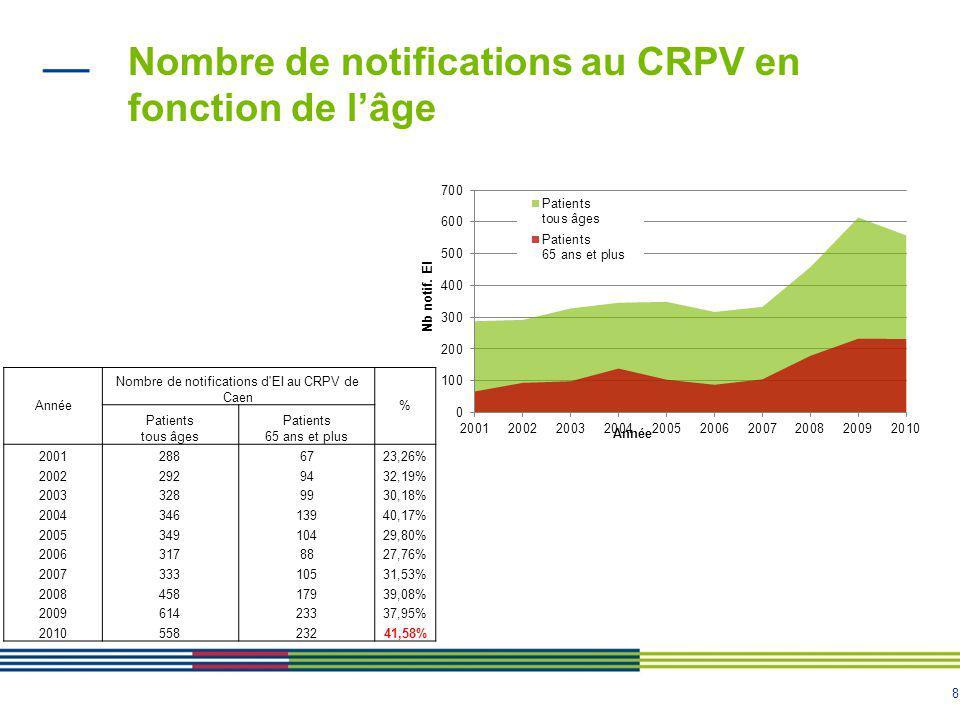 8 Année Nombre de notifications d EI au CRPV de Caen % Patients tous âges Patients 65 ans et plus 20012886723,26% 20022929432,19% 20033289930,18% 200434613940,17% 200534910429,80% 20063178827,76% 200733310531,53% 200845817939,08% 200961423337,95% 201055823241,58% Nombre de notifications au CRPV en fonction de l'âge