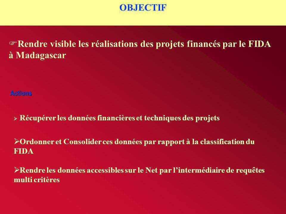 Actions OBJECTIF  Rendre visible les réalisations des projets financés par le FIDA à Madagascar  Récupérer les données financières et techniques des