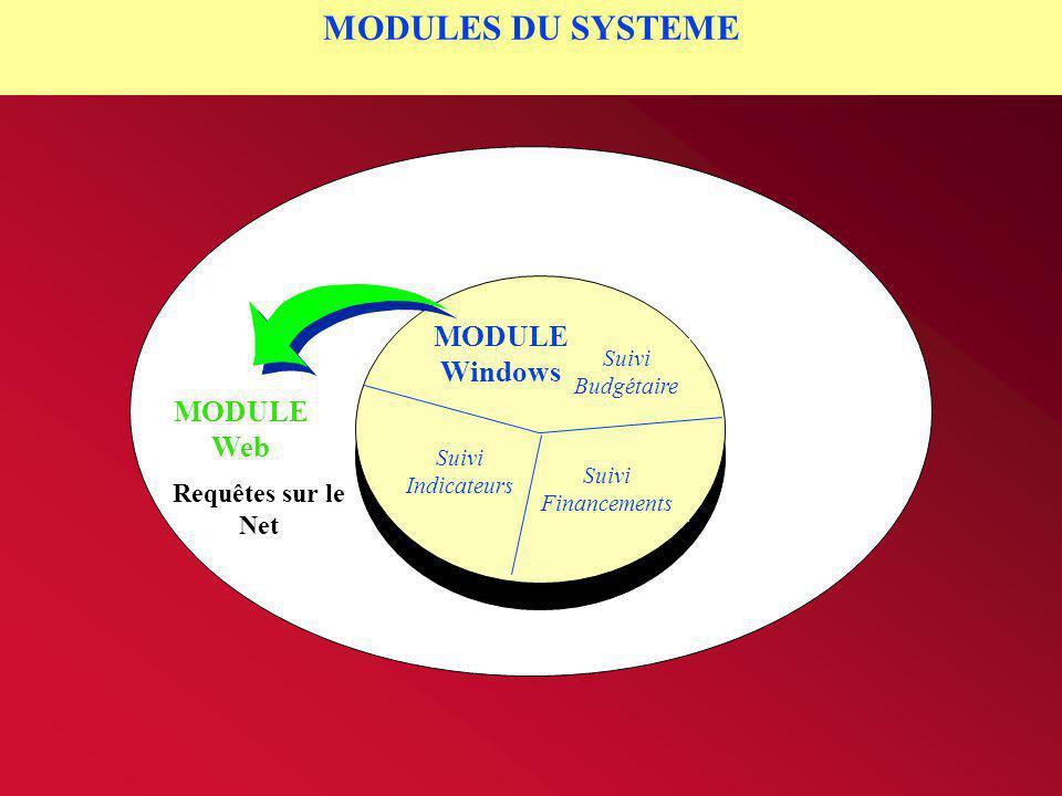 Suivi Budgétaire Suivi Financements Requêtes sur le Net MODULE Windows MODULE Web Suivi Indicateurs MODULES DU SYSTEME