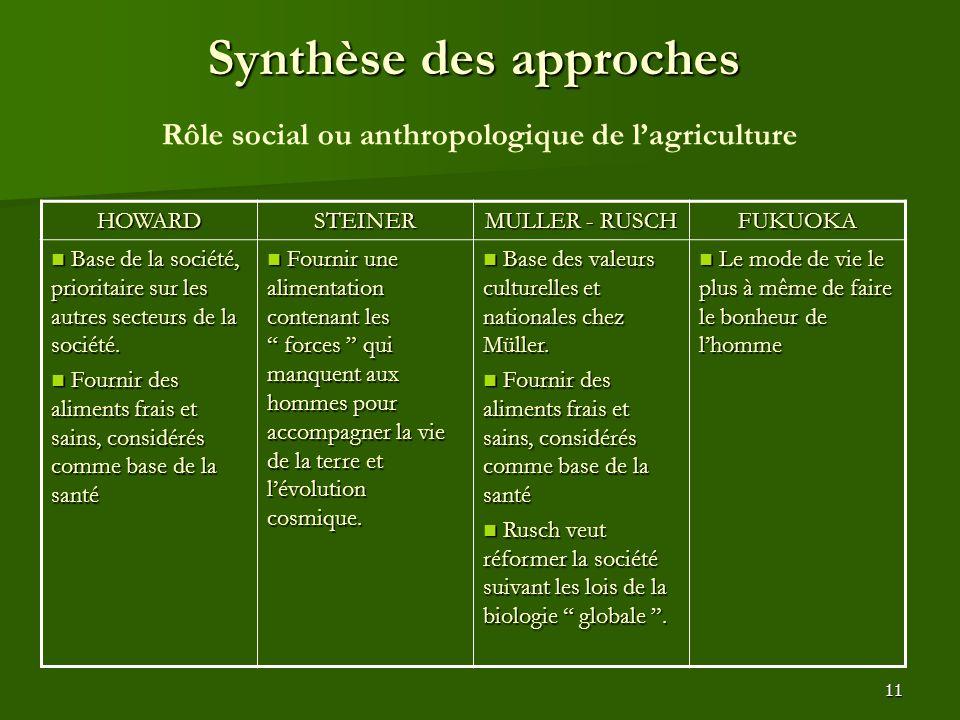 11 Synthèse des approches HOWARDSTEINER MULLER - RUSCH FUKUOKA Base de la société, prioritaire sur les autres secteurs de la société. Base de la socié