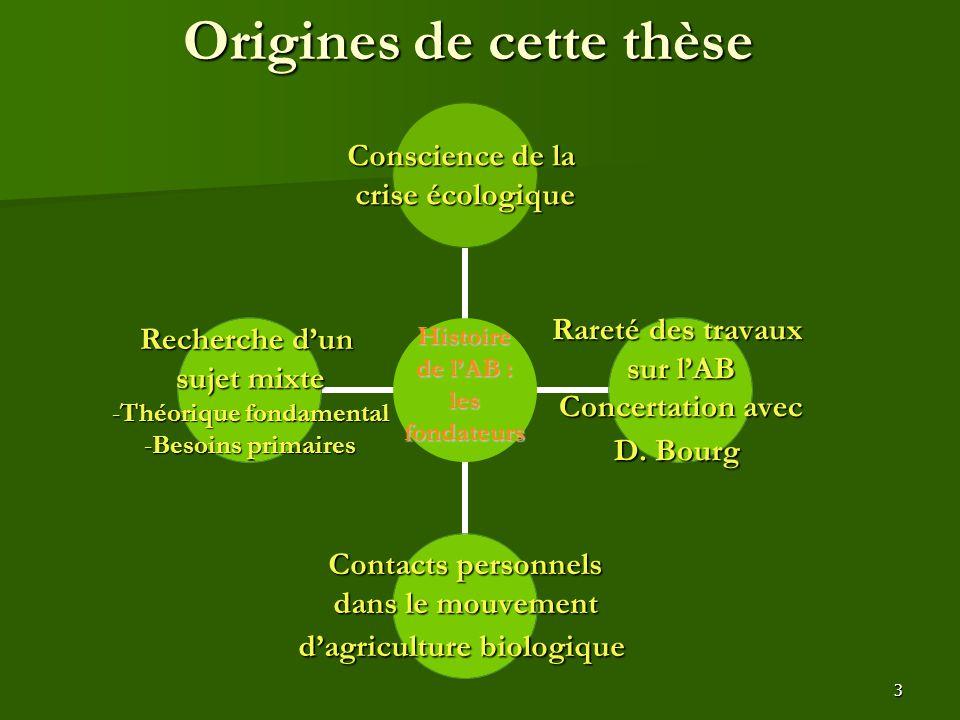 3 Histoire de l'AB : les fondateurs Origines de cette thèse