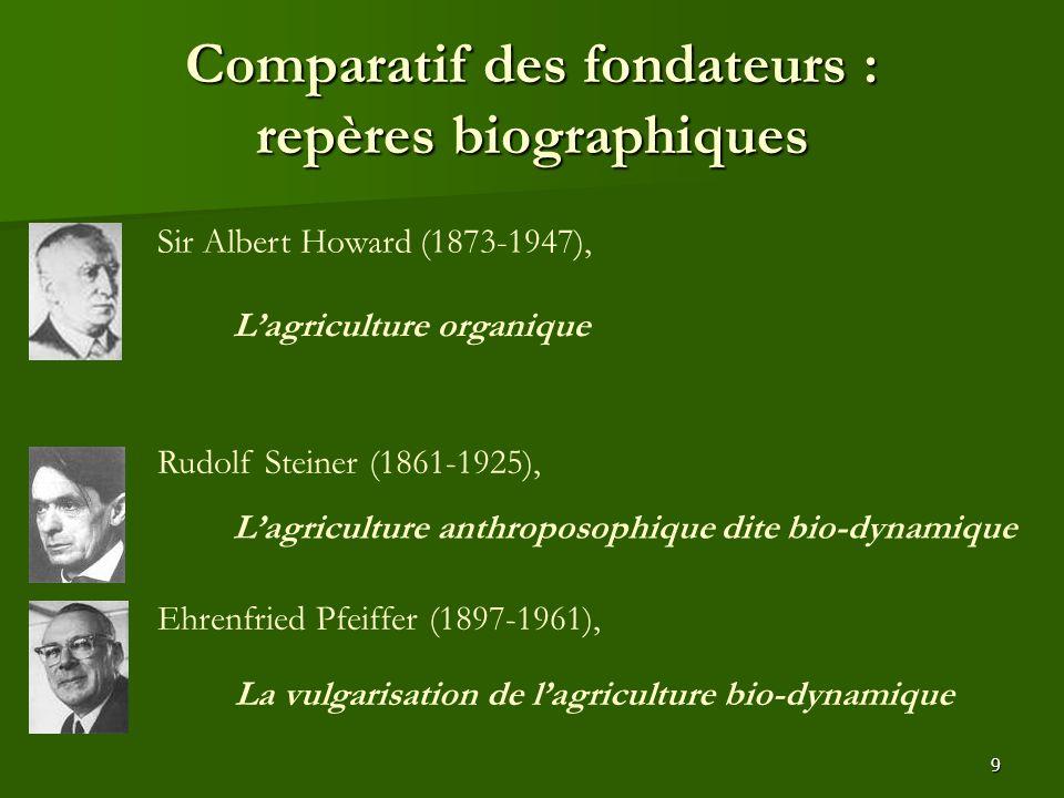 9 Comparatif des fondateurs : repères biographiques Sir Albert Howard (1873-1947), Rudolf Steiner (1861-1925), Ehrenfried Pfeiffer (1897-1961), L'agri