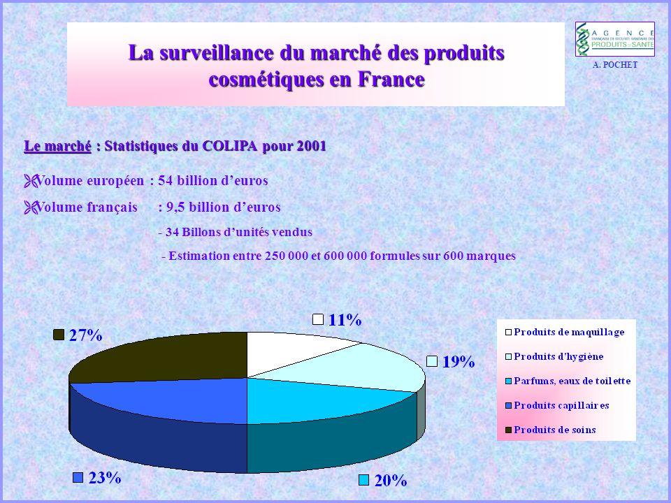 Le marché : Statistiques du COLIPA pour 2001  Volume européen : 54 billion d'euros  Volume français: 9,5 billion d'euros - 34 Billons d'unités vendus - Estimation entre 250 000 et 600 000 formules sur 600 marques A.