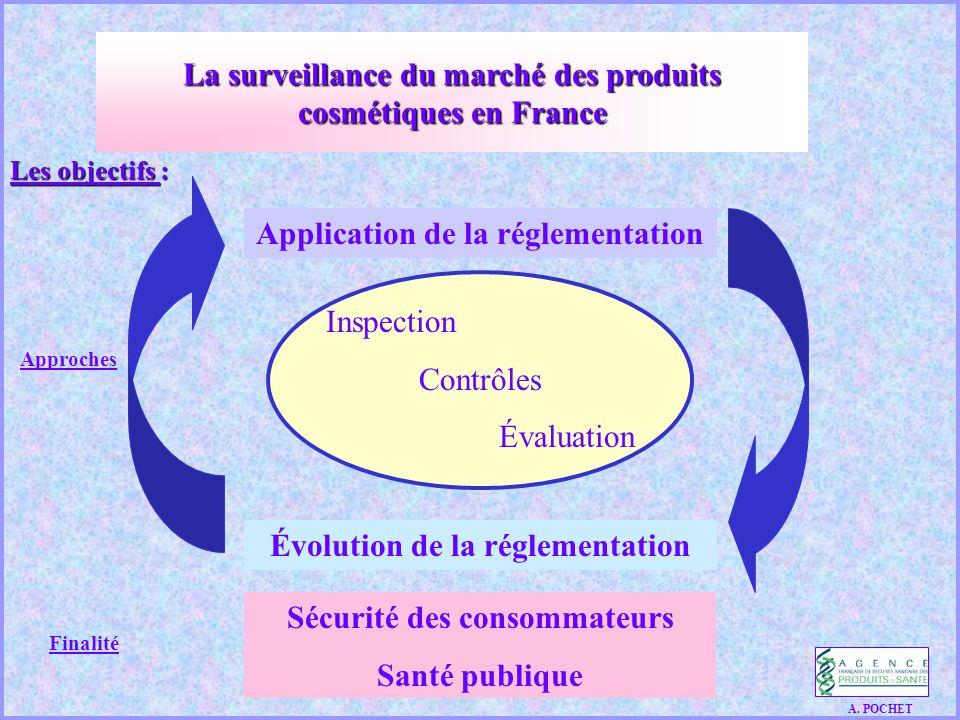 Les objectifs : Application de la réglementation Inspection Contrôles Évaluation Évolution de la réglementation Sécurité des consommateurs Santé publique Approches Finalité A.