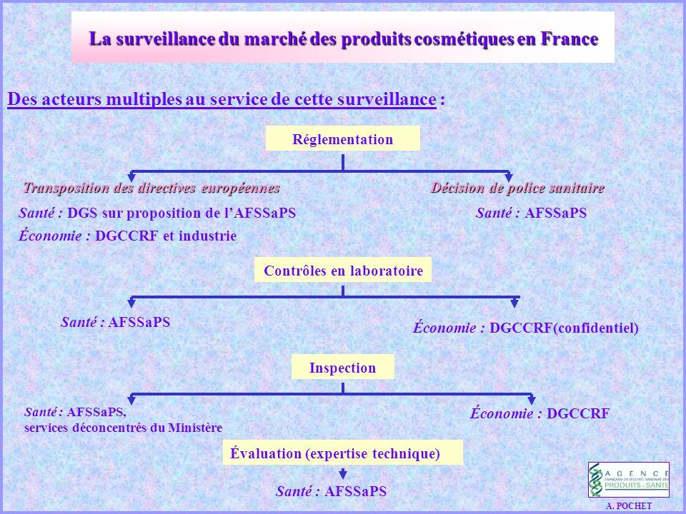 Des acteurs multiples au service de cette surveillance : Transposition des directives européennesDécision de police sanitaire Transposition des directives européennes Décision de police sanitaire Santé : DGS sur proposition de l'AFSSaPS Santé : AFSSaPS Économie : DGCCRF et industrie A.