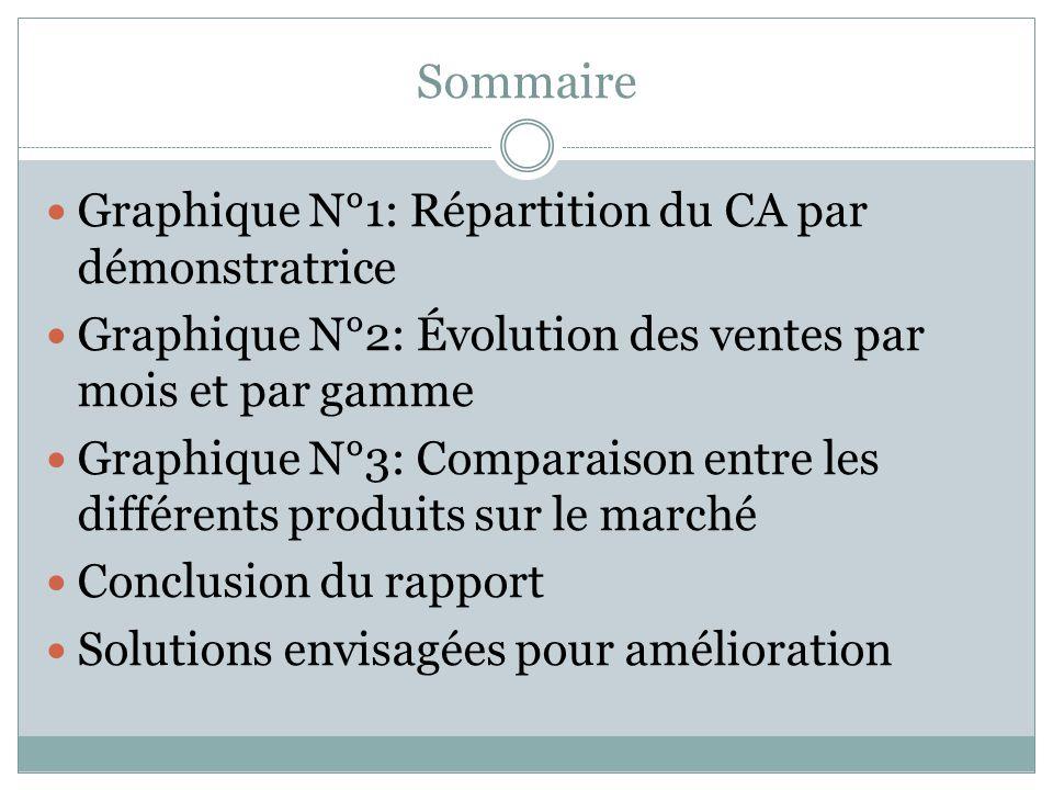 Répartition du C.A.par démonstratrices Les C.A.