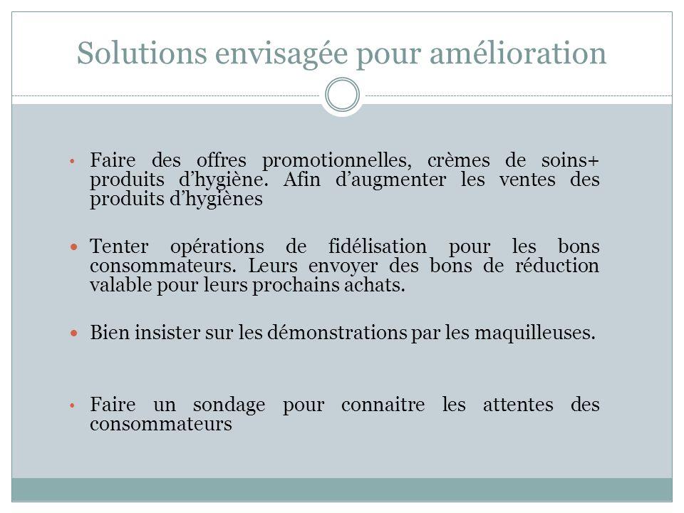 Solutions envisagée pour amélioration Faire des offres promotionnelles, crèmes de soins+ produits d'hygiène.