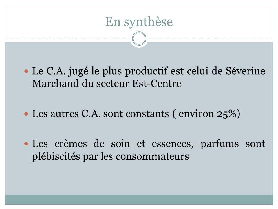 En synthèse Le C.A.