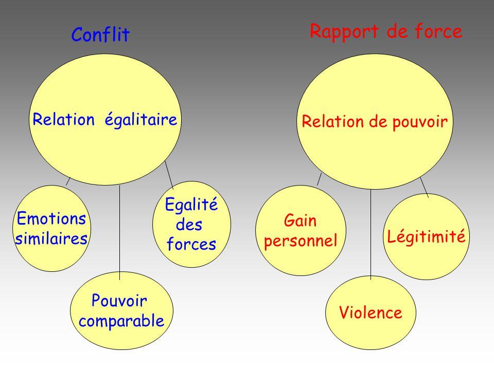 C 'est un rapport de force Sentiment de légitimité Utilisation de la violence Obtention de gains personnels