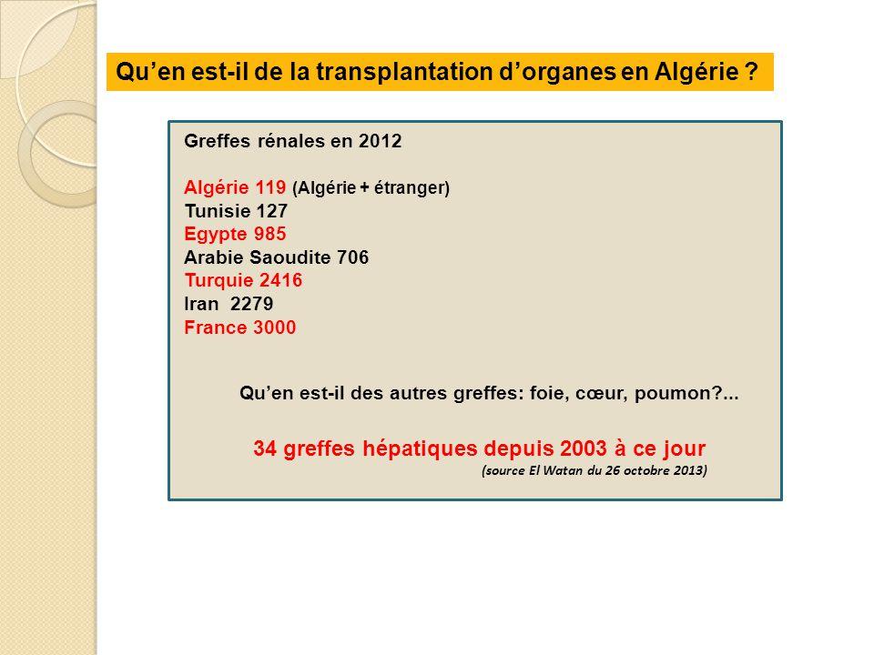Greffes rénales en 2012 Algérie 119 (Algérie + étranger) Tunisie 127 Egypte 985 Arabie Saoudite 706 Turquie 2416 Iran 2279 France 3000 Qu'en est-il de