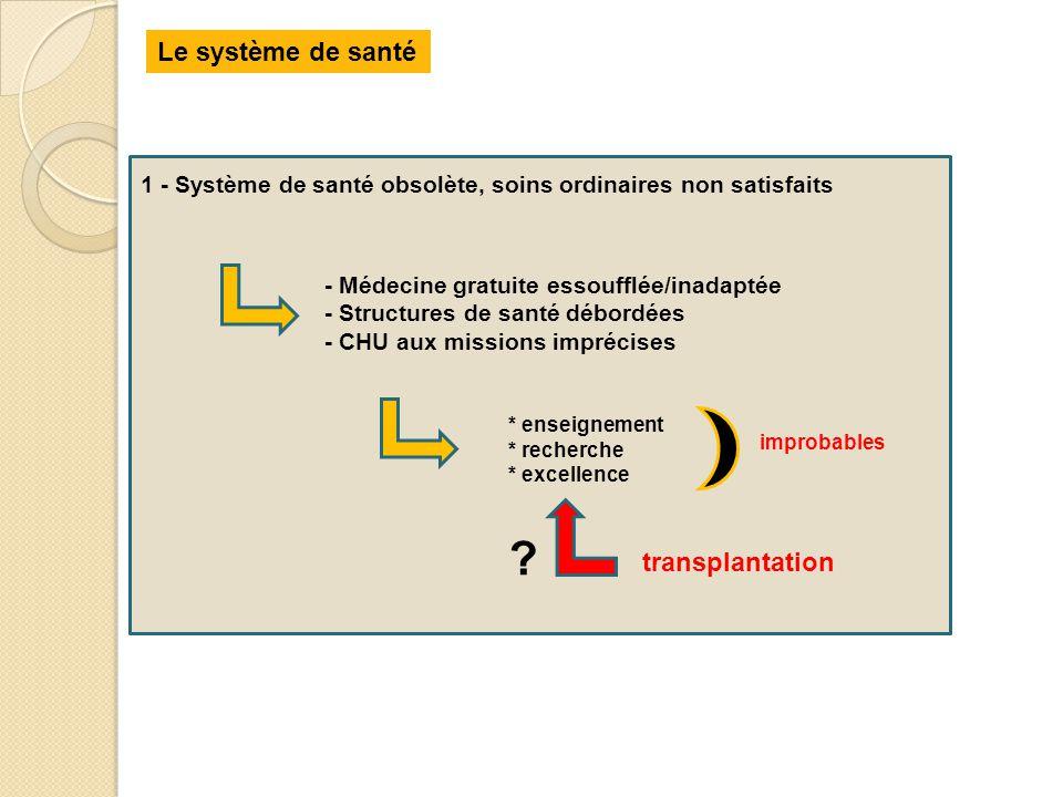 Le système de santé 1 - Système de santé obsolète, soins ordinaires non satisfaits - Médecine gratuite essoufflée/inadaptée - Structures de santé débo