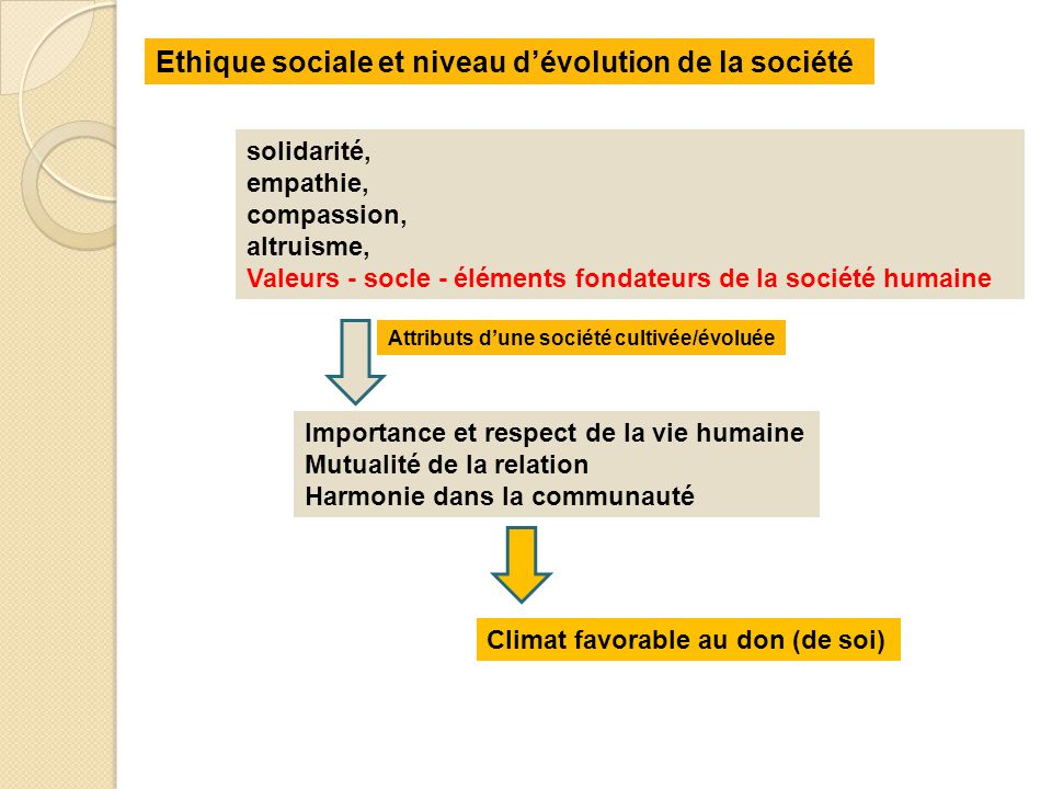 Ethique sociale et niveau d'évolution de la société solidarité, empathie, compassion, altruisme, Valeurs - socle - éléments fondateurs de la société h
