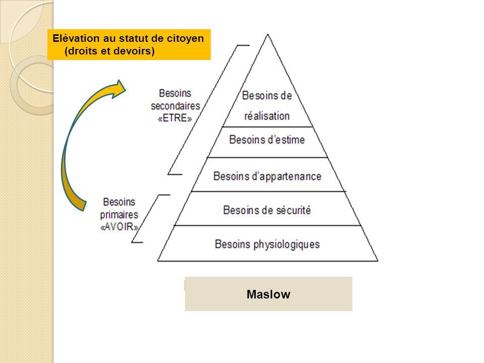 Maslow Elévation au statut de citoyen (droits et devoirs)