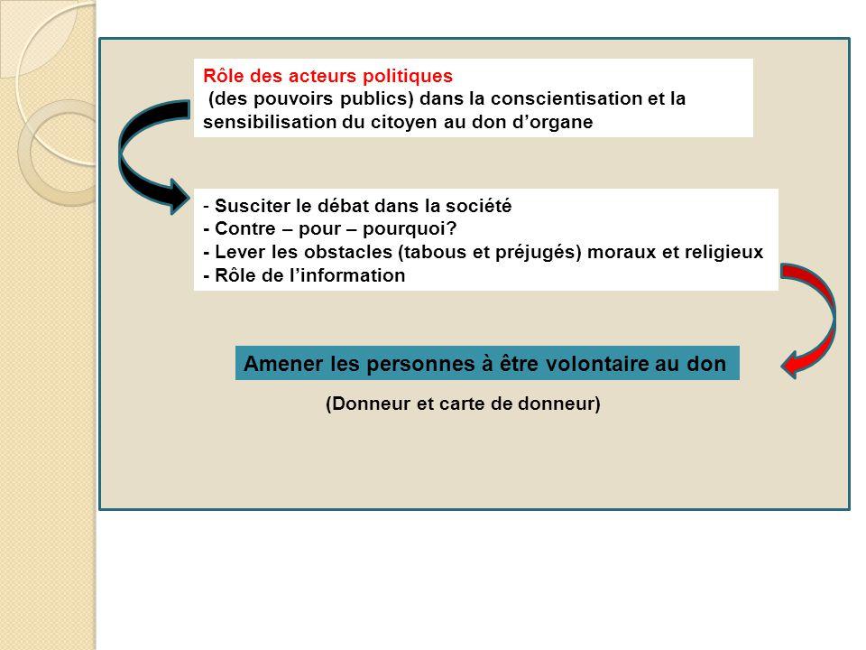 Rôle des acteurs politiques (des pouvoirs publics) dans la conscientisation et la sensibilisation du citoyen au don d'organe - Susciter le débat dans