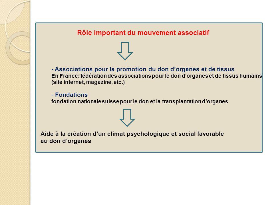 Rôle important du mouvement associatif - Associations pour la promotion du don d'organes et de tissus En France: fédération des associations pour le d