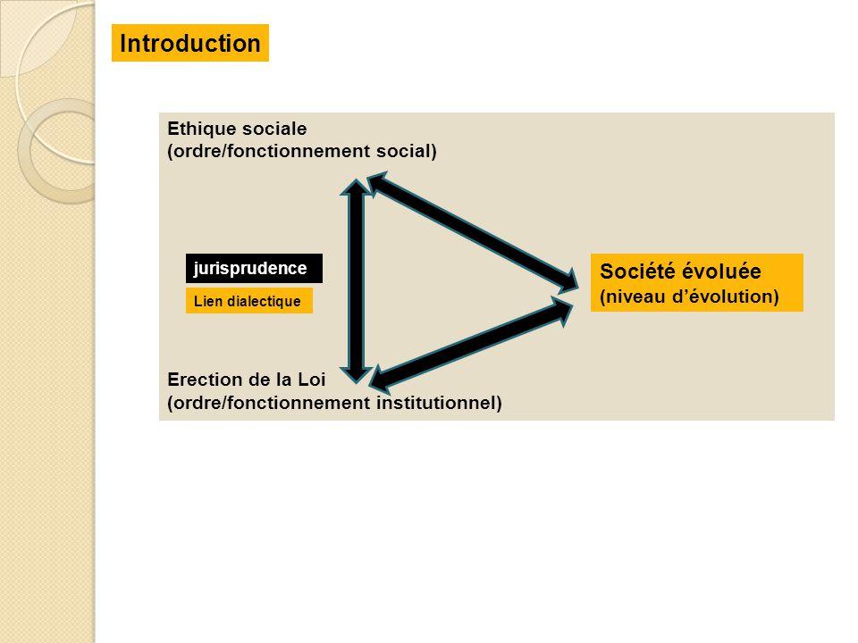 Introduction Ethique sociale (ordre/fonctionnement social) Erection de la Loi (ordre/fonctionnement institutionnel) jurisprudence Société évoluée (niv