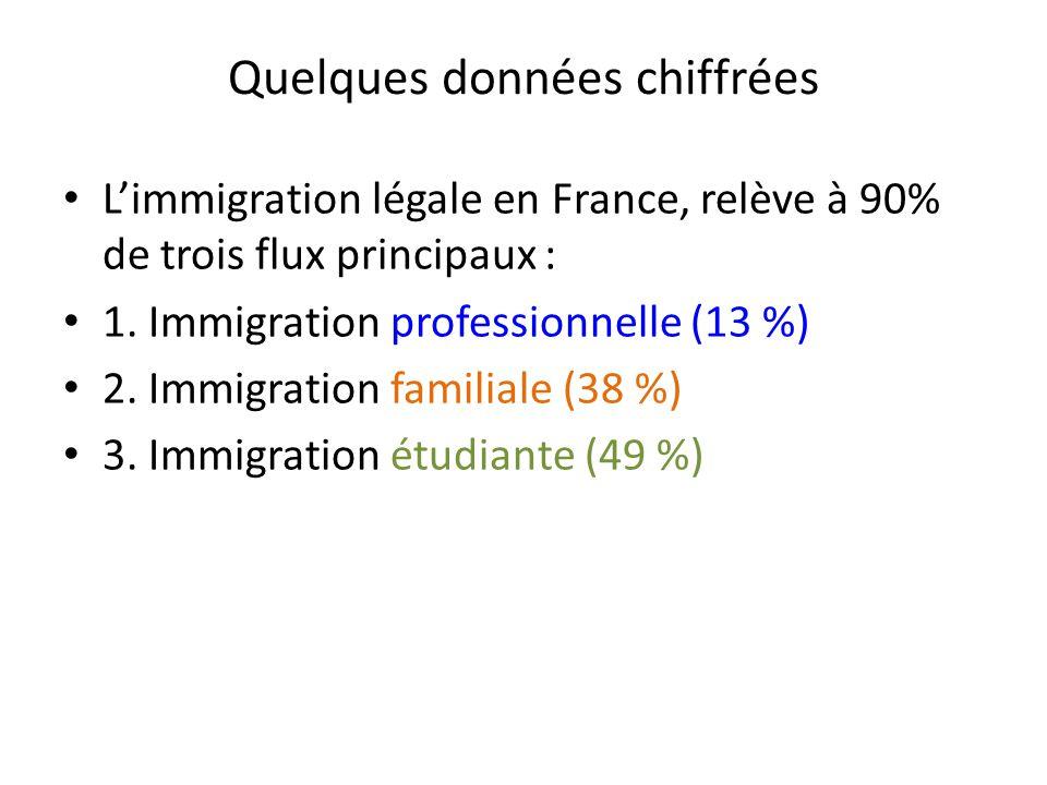 Quelques données chiffrées L'immigration légale en France, relève à 90% de trois flux principaux : 1. Immigration professionnelle (13 %) 2. Immigratio