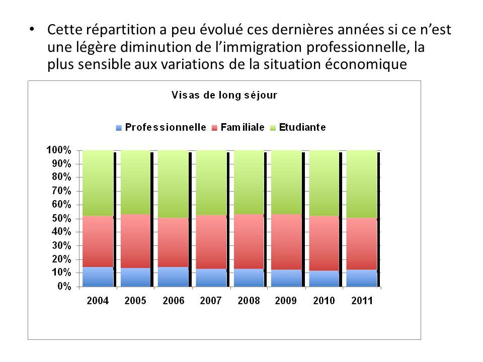 Cette répartition a peu évolué ces dernières années si ce n'est une légère diminution de l'immigration professionnelle, la plus sensible aux variation