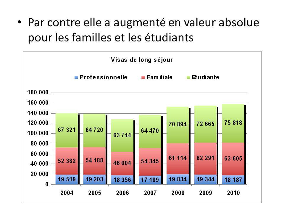 Par contre elle a augmenté en valeur absolue pour les familles et les étudiants