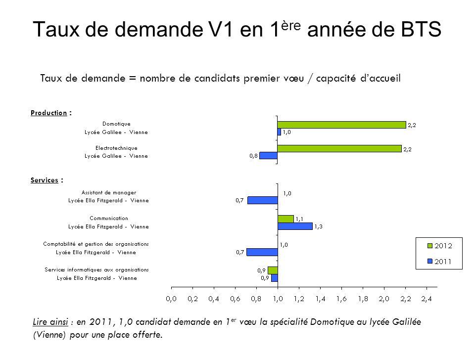 Taux de demande V1 en 1 ère année de BTS Taux de demande = nombre de candidats premier vœu / capacité d'accueil Lire ainsi : en 2011, 1,0 candidat demande en 1 er vœu la spécialité Domotique au lycée Galilée (Vienne) pour une place offerte.