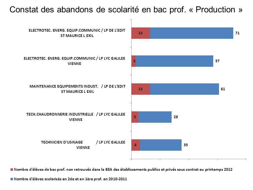 Constat des abandons de scolarité en bac prof. « Production »