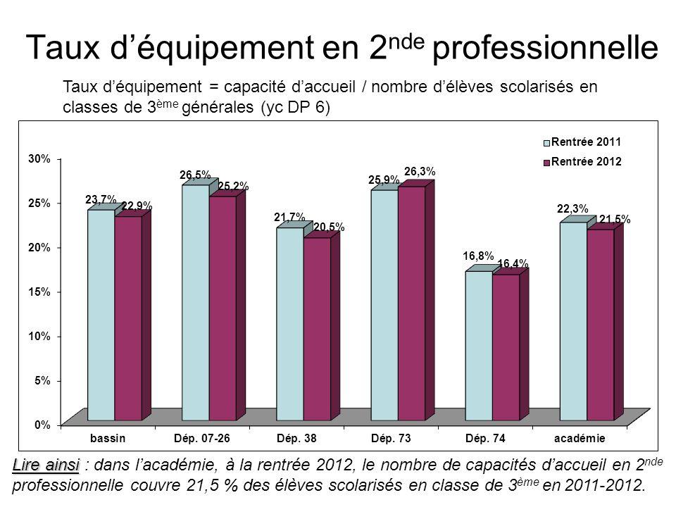 Taux d'équipement en 2 nde professionnelle Taux d'équipement = capacité d'accueil / nombre d'élèves scolarisés en classes de 3 ème générales (yc DP 6) Lire ainsi Lire ainsi : dans l'académie, à la rentrée 2012, le nombre de capacités d'accueil en 2 nde professionnelle couvre 21,5 % des élèves scolarisés en classe de 3 ème en 2011-2012.