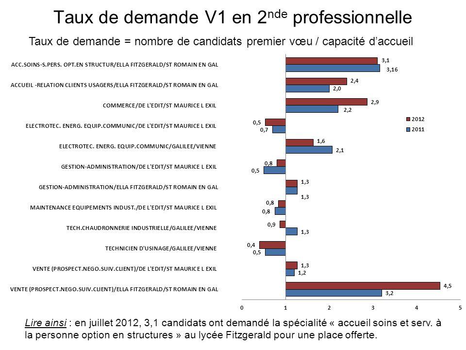 Taux de demande V1 en 2 nde professionnelle Taux de demande = nombre de candidats premier vœu / capacité d'accueil Lire ainsi : en juillet 2012, 3,1 candidats ont demandé la spécialité « accueil soins et serv.