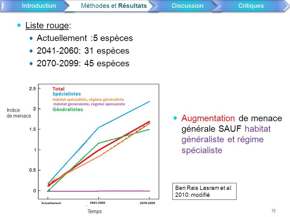 Augmentation de menace générale SAUF habitat généraliste et régime spécialiste Liste rouge: Actuellement :5 espèces 2041-2060: 31 espèces 2070-2099: 4