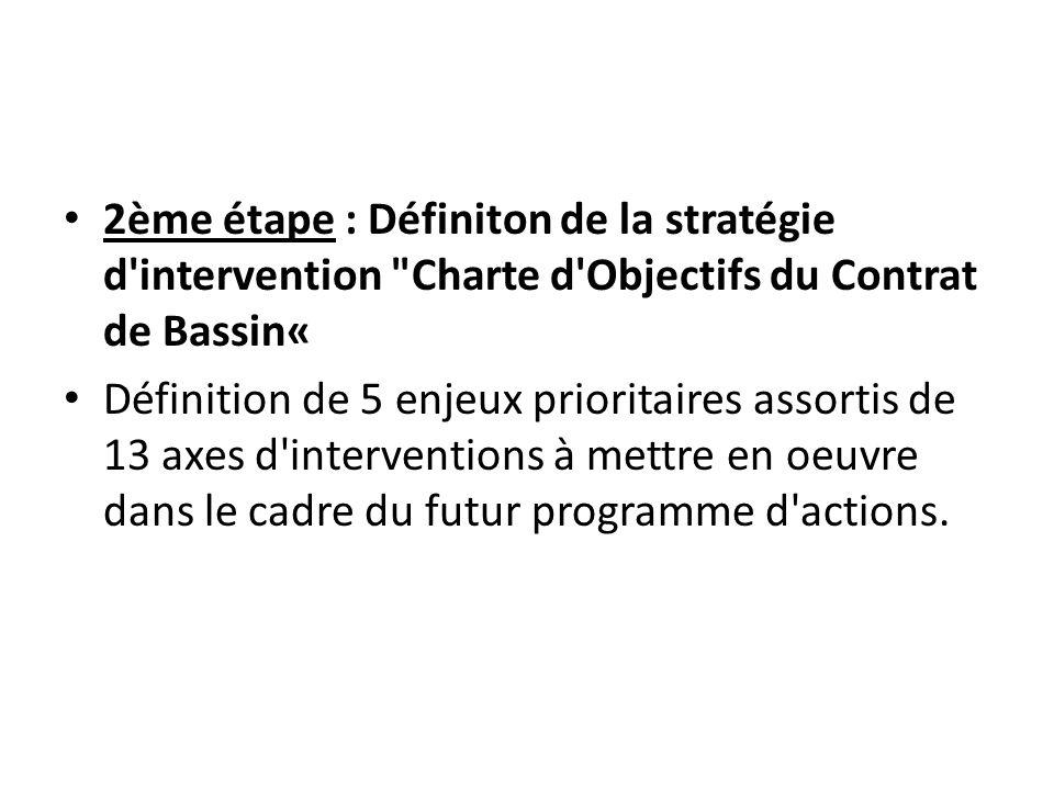 2ème étape : Définiton de la stratégie d'intervention