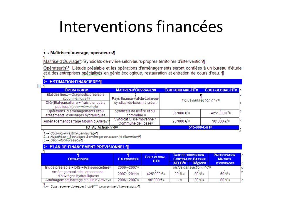 Interventions financées
