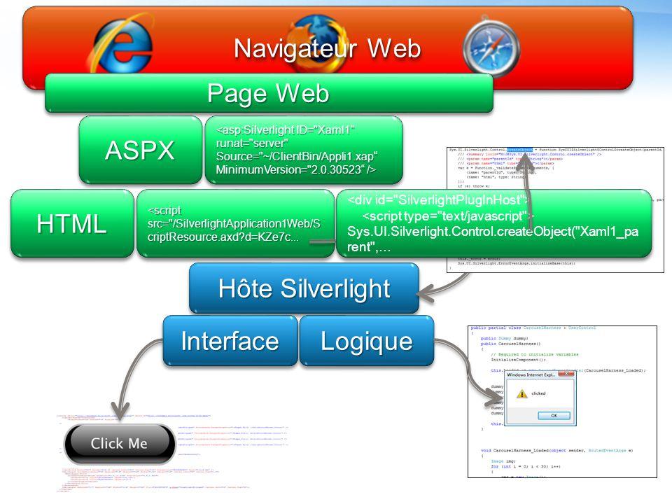 Fichiers d'une application Silverlight App.xaml et App.xaml.cs Racine de l'application Gestion de divers événements: Application_Startup Application_Exit Application_UnhandledException Page.xaml Page exécutée par la classe racine Page.xaml.cs (ou.vb…) Fichier contenant le code-behind (code.NET) Fichier compilé en DLL placé dans le répertoire ClientBin (et non Bin tout court !) de l'application Web, dans un fichier XAP (eq.
