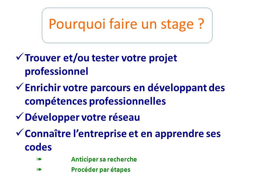 Pourquoi faire un stage ? Trouver et/ou tester votre projet professionnel Enrichir votre parcours en développant des compétences professionnelles Déve
