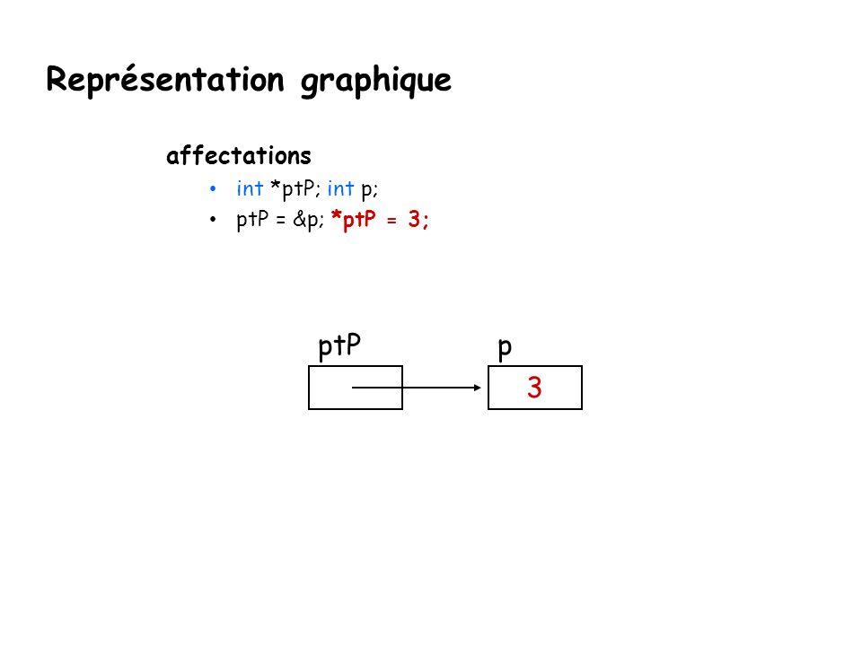 Représentation graphique affectations int *ptP; int p; ptP = &p; *ptP = 3; ptPp 3
