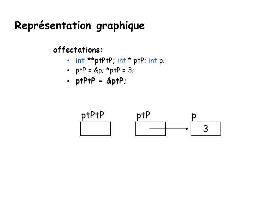 Représentation graphique affectations: int **ptPtP; int * ptP; int p; ptP = &p; *ptP = 3; ptPtP = &ptP; ptPpptPtP 3