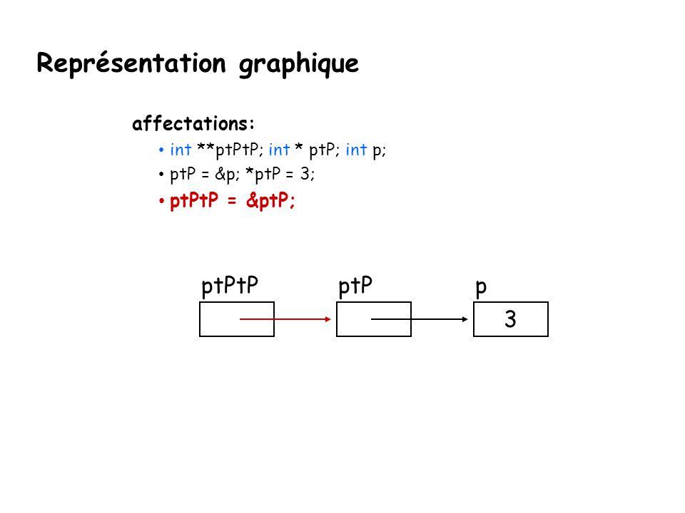 Représentation graphique ptPpptPtP 3 affectations: int **ptPtP; int * ptP; int p; ptP = &p; *ptP = 3; ptPtP = &ptP;