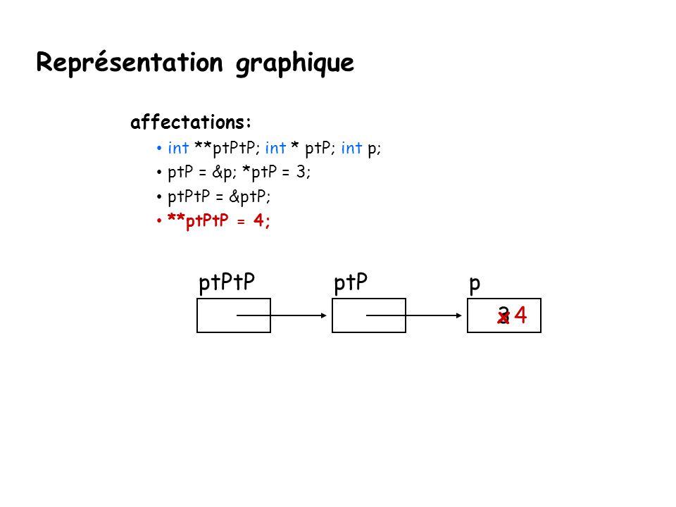 Représentation graphique ptPpptPtP 34 x affectations: int **ptPtP; int * ptP; int p; ptP = &p; *ptP = 3; ptPtP = &ptP; **ptPtP = 4;