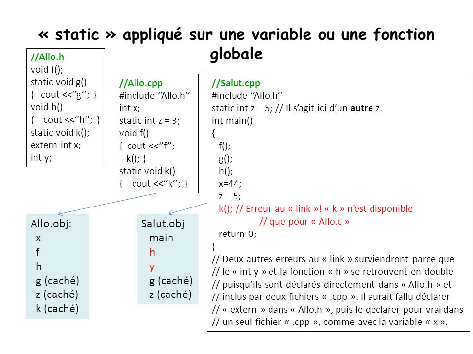 « static » appliqué sur une variable ou une fonction globale //Allo.h void f(); static void g() { cout <<''g''; } void h() { cout <<''h''; } static vo