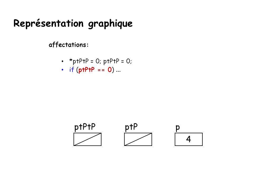 Représentation graphique affectations: *ptPtP = 0; ptPtP = 0; if (ptPtP == 0)... ptPpptPtP 4