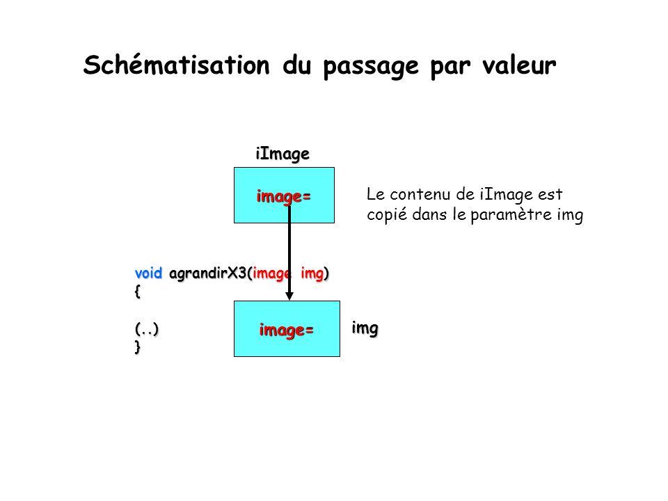 void agrandirX3(image img) {(..)} Schématisation du passage par valeur image= iImage iImage image= Le contenu de iImage est copié dans le paramètre im