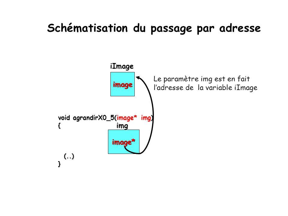 Schématisation du passage par adresse image void agrandirX0_5(image* img) { (..) (..)} iImage iImage image* Le paramètre img est en fait l'adresse de