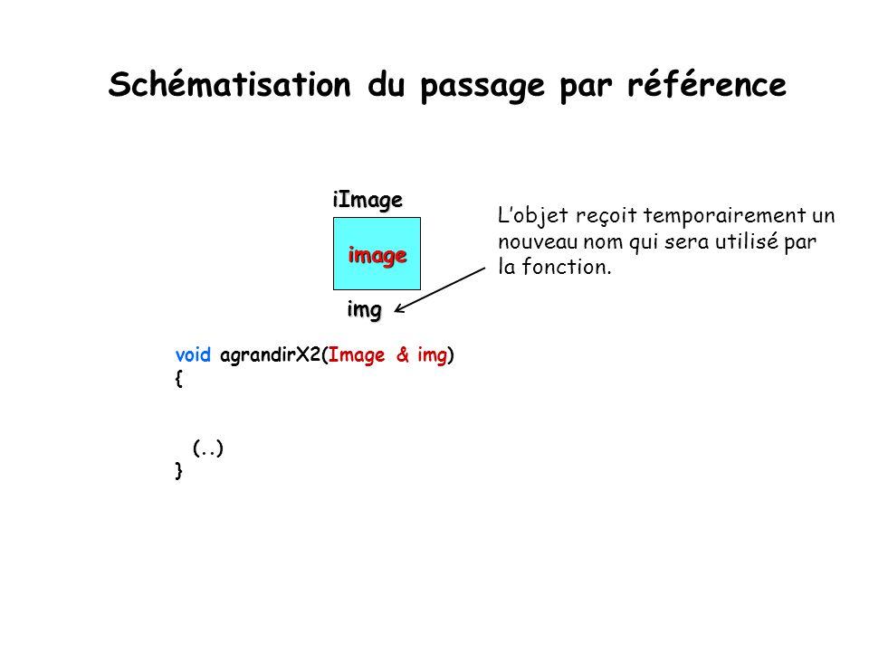 Schématisation du passage par référence image void agrandirX2(Image & img) { (..) } iImage iImage L'objet reçoit temporairement un nouveau nom qui ser